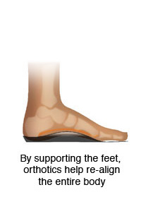 orthotics help re-align the entire body
